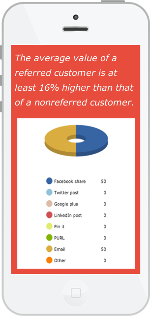 The average value of a referred customer is 16% higher than a nonreferred customer.